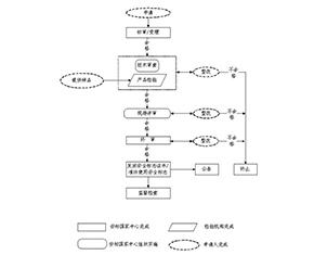 莱阳安全标志程序流程图